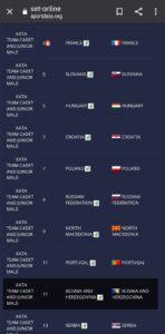 evropsko lista 11 mejsto bih